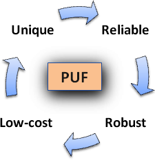puf_challenges