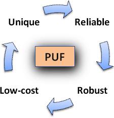 puf_challenges